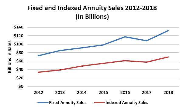 Why Fee-Only Fiduciary Financial Advisors Should Be Considering No-Commission Fixed and Indexed Annuities for Conservative High Net Worth Clients over Traditional Bond Investing